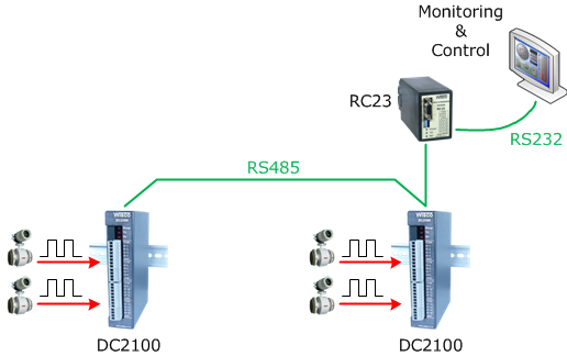 Data Acquisition, MODBUS I/O Module (RS-232, RS-485) | WISCO