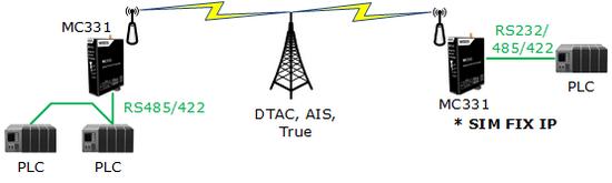 Data Communications   WISCO INDUSTRIAL INSTRUMENTS