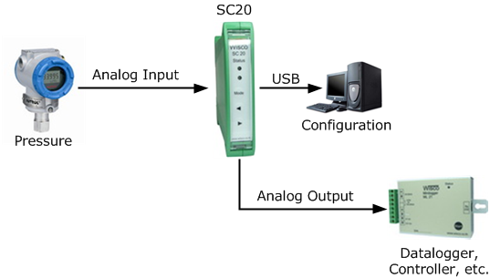 Sc20  Universal Signal Conditioner